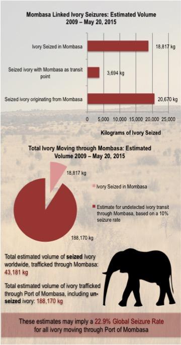 Mombasa Port Ivory Trafficking - C4ADS & Elephant Action League